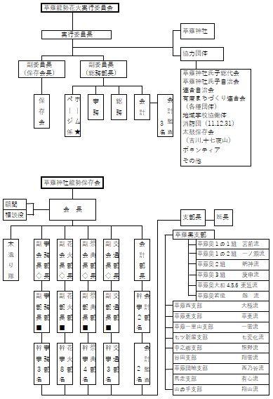 龍勢保存会組織図